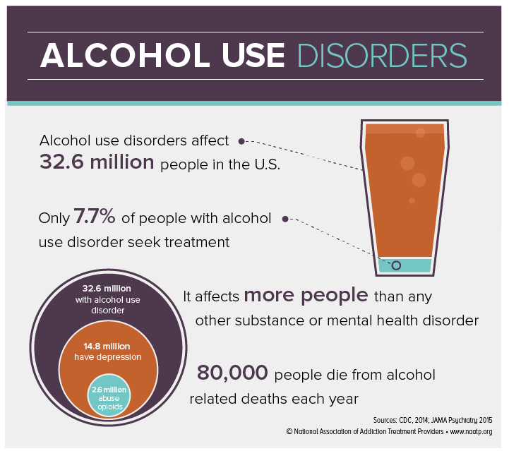 alcohol use infographic