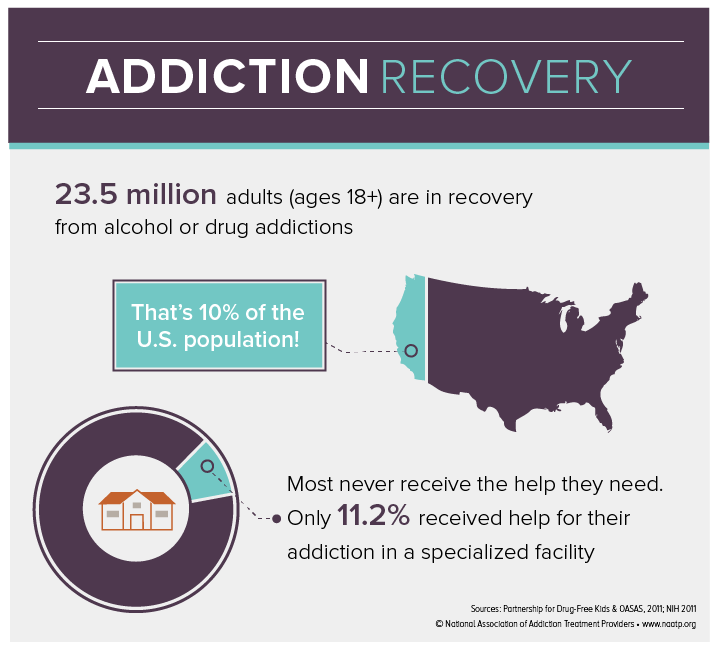 addiction recovery infographic
